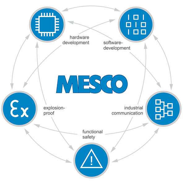 MESCO Engineering |    where ideas turn into success!
